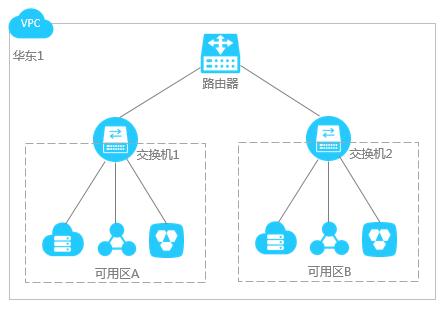 阿里云服务器专有网络VPC网络规划说明