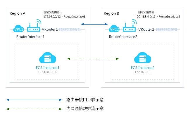 阿里云服务器同账号跨地域VPC互通说明