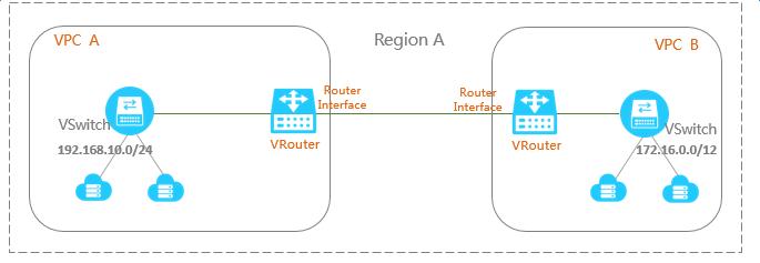 阿里云服务器跨账号VPC互通说明