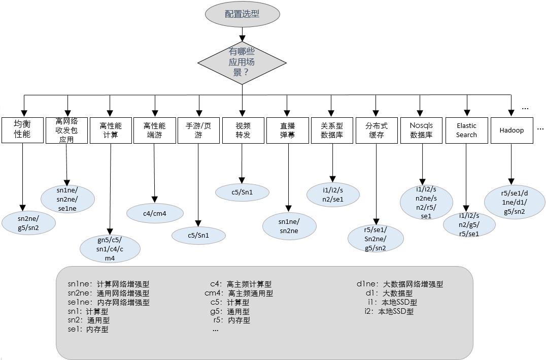 阿里云服务器配置选型流程