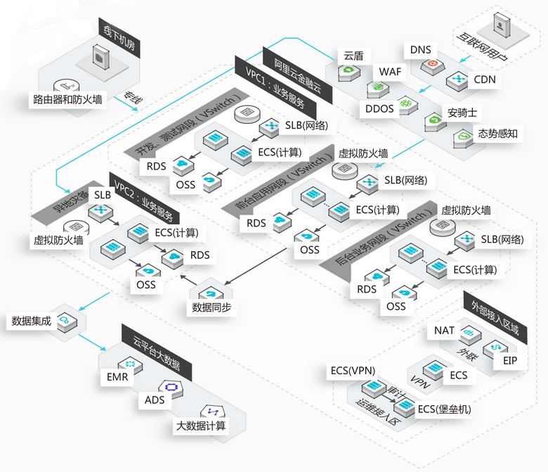 方案技术架构图