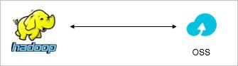 EMR+OSS:离线计算的存储与计算分离简介