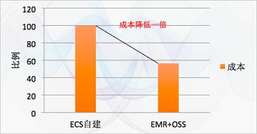 EMR+OSS成本